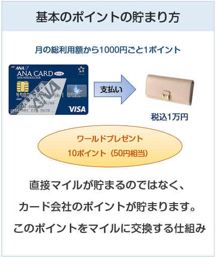 ANA VISAワイドカードの基本のポイントの貯まり方