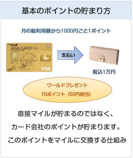 ANA VISAワイドゴールドカードの基本のポイントの貯まり方