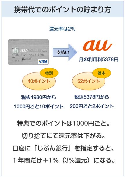 au WALLET クレジットカードの携帯代でのポイントの貯まり方