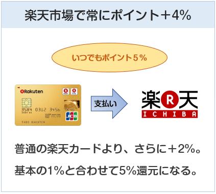楽天プレミアムカードは楽天市場で常にポイント+4%