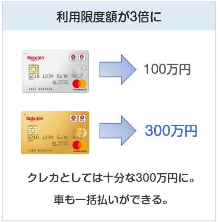 楽天プレミアムカードの利用限度額について