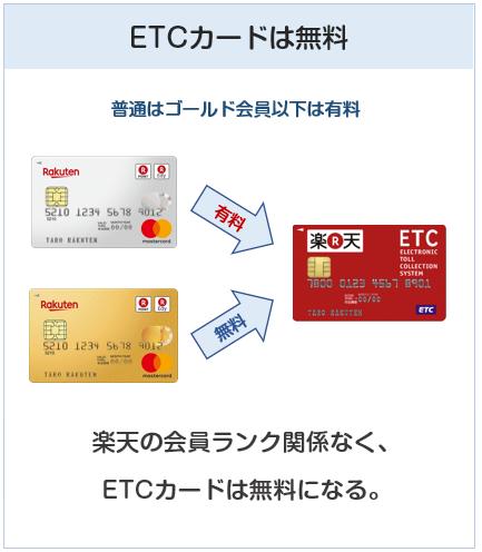 楽天プレミアムカードのETCカードは無料