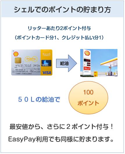 シェルPontaクレジットカードのシェルでのポイントの貯まり方