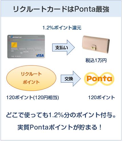 リクルートカードはPonta最強