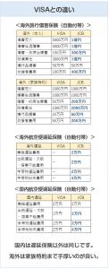 ANAワイドゴールドカードの旅行傷害保険の比較