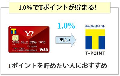 Yahoo!Japanカードは1.0%還元でTポイントが貯まる