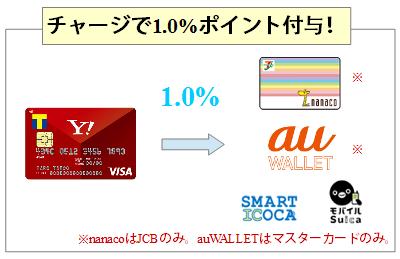 Yahoo!Japanカードは電子マネーチャージでポイント付与