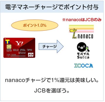 Yahoo!Japanカードは電子マネーチャージでもポイント付与