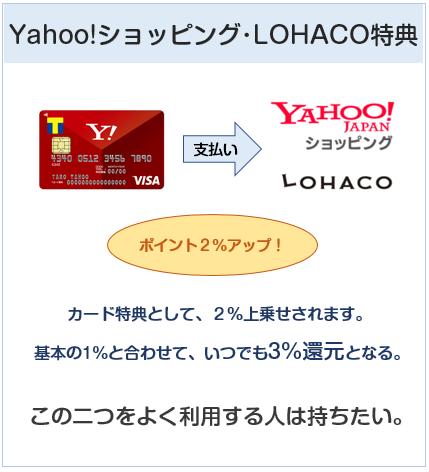 Yahoo! JAPANカードはYahoo!ショッピング、LOHACOでお得