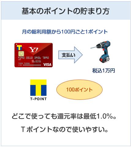 Yahoo! JAPANカードの基本のポイントの貯まり方