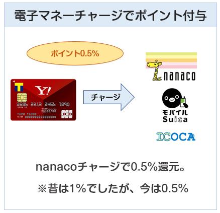 Yahoo! JAPANカードは電子マネーチャージも0.5%還元