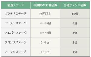 JRAカード 指定席予約回数に応じた抽選口数