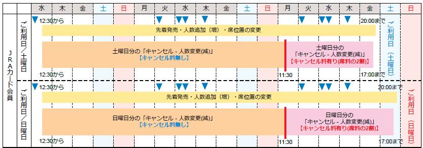 JRAカード キャンセル日程表