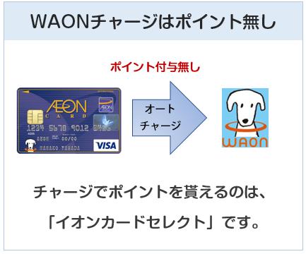 イオンカード(WAON一体型)はWAONチャージではポイント付与無し