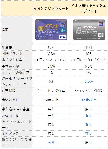 イオンカードセレクトとイオン銀行キャッシュ+デビットの違い(比較表)