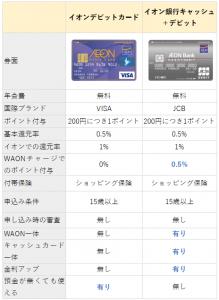 イオンデビットカードとイオン銀行キャッシュ+デビットの違い(比較表)