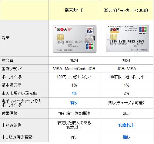楽天カードと楽天デビットカード(JCB)との比較