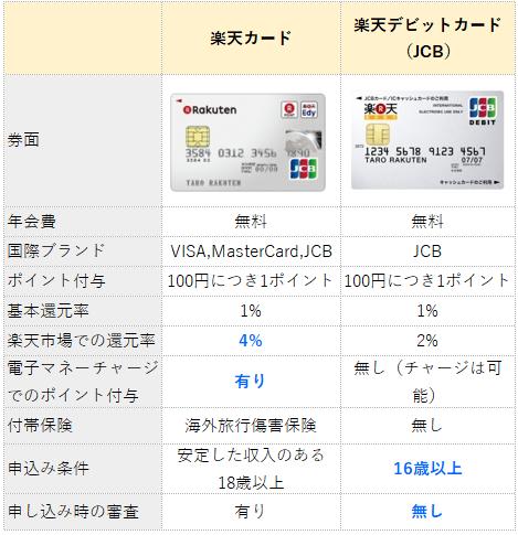 楽天カードと楽天デビットカードの違い(比較表)
