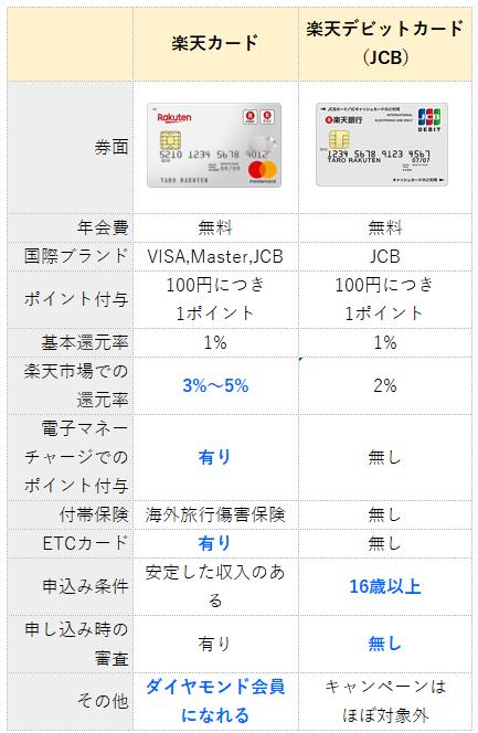 楽天カードと楽天デビットカード(JCB)の比較表