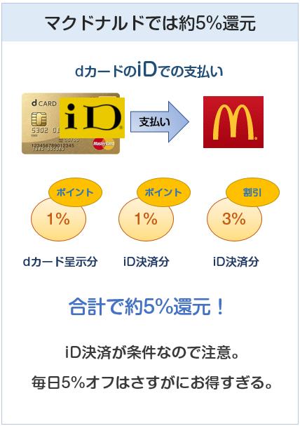 dカードGOLDはマクドナルドで5%還元
