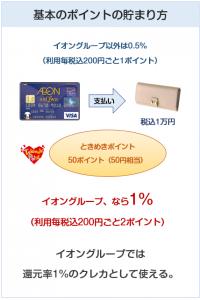 イオンsaQwaカードの基本のポイント付与について