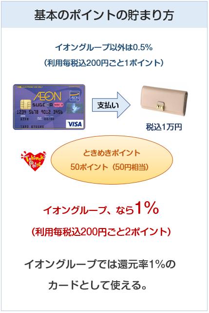イオンSUGOCAカードの基本のポイント付与について