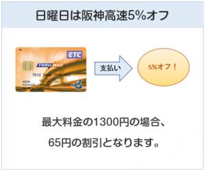イオンTHRU WAYカードは日曜日の阪神高速通行料金が5%オフ