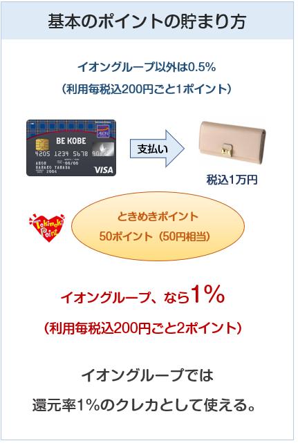 BE KOBEカード(神戸三宮カード)の基本のポイントの貯まり方