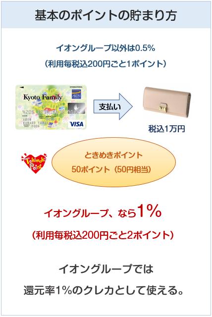京都ファミリーカードの基本のポイント付与について