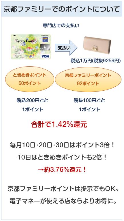 京都ファミリーカードの京都ファミリーでのポイント付与について