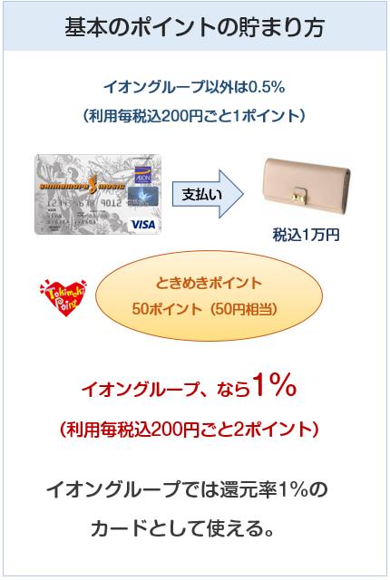 シマムラミュージックカードのポイント付与について