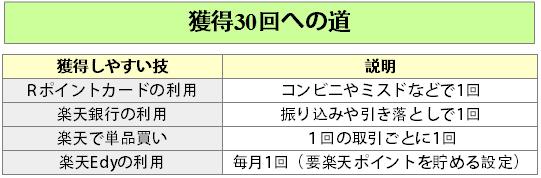 楽天ポイント獲得30回への道