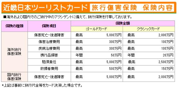 近畿日本ツーリストカード 海外・国内旅行傷害保険内容
