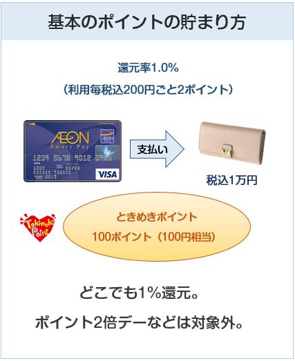 イオンスマートペイカードの基本のポイント付与について