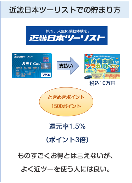 KNTカードの近畿日本ツーリストでのポイントの貯まり方