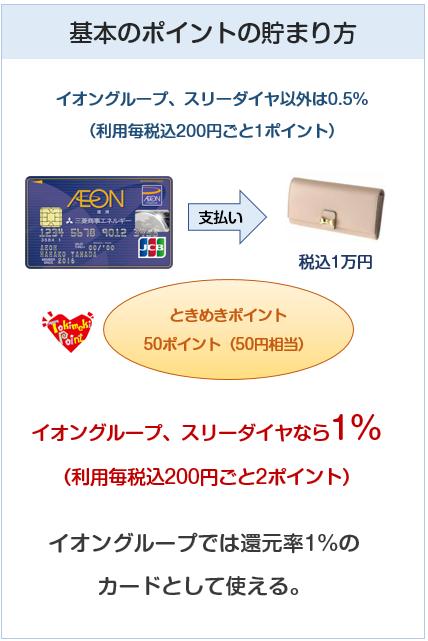 三菱商事石油・イオンカードのポイント付与について