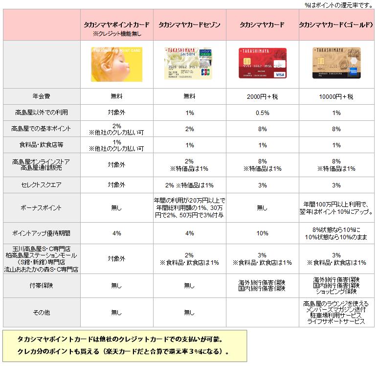 タカシマヤカード比較表