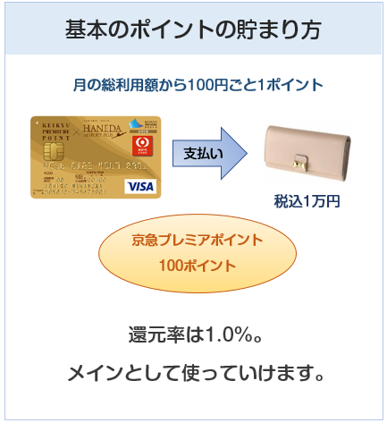 京急ゴールドカード(プレミアポイントゴールド)の基本のポイントの付与について