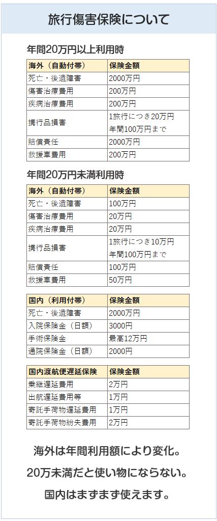 京急ゴールドカード(プレミアポイントゴールド)の旅行傷害保険について