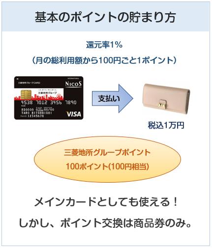 三菱地所グループカードの基本のポイントの貯まり方