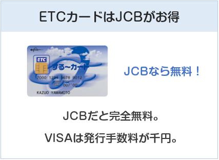 三菱地所グループカードのETCカードについて