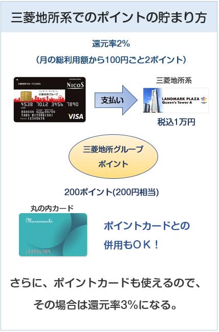 三菱地所グループカードの三菱地所系でのポイントの貯まり方