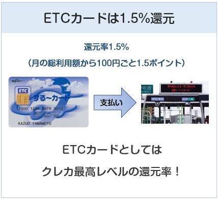 三菱地所グループカードのETCカードは還元率1.5%