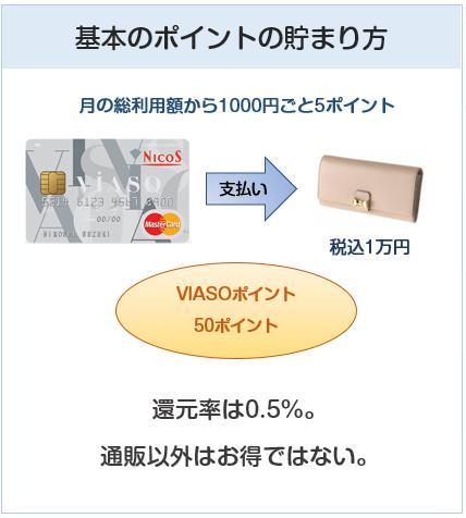VIASOカードの基本のポイントの貯まり方