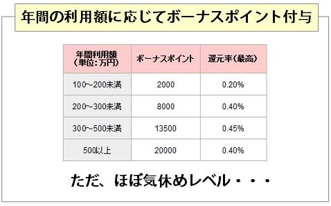 名鉄ゴールドカードは年間利用額に応じてボーナスポイント付与