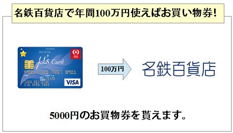 名鉄ゴールドカードは名鉄百貨店で年間100万円以上使うと5000円のお買物券が貰える