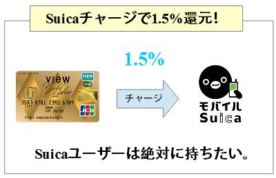 ビューゴールドプラスカードはSuicaチャージで1.5%ポイント付与