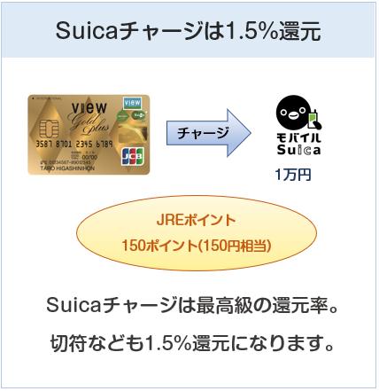 ビューゴールドプラスカードはSuicaチャージで還元率1.5%