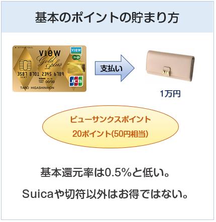 ビューゴールドプラスカードの基本のポイントの貯まり方