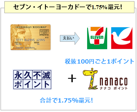 セゾンゴールド・アメリカン・エキスプレス・カードはセブン、イトーヨーカドーで還元率1.75%